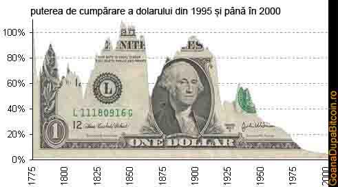 puterea de cumparare a dolarlui