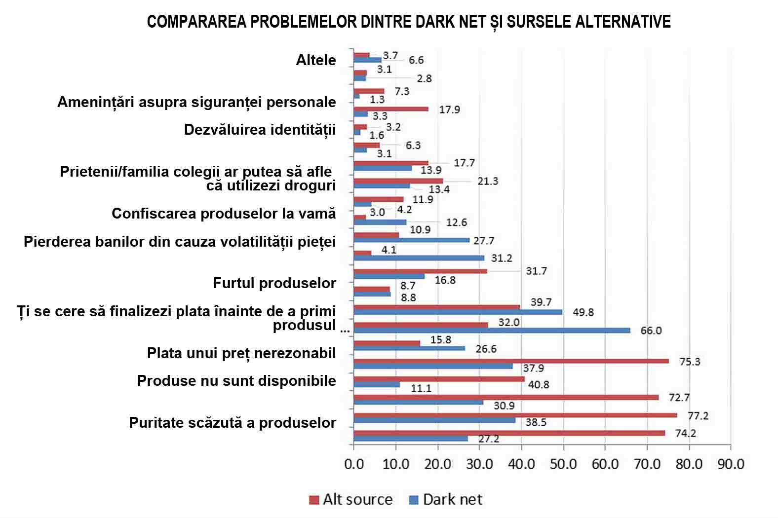 statistici dark web