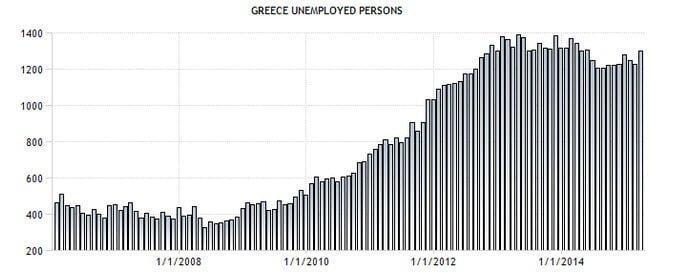 tabel 3 grecia