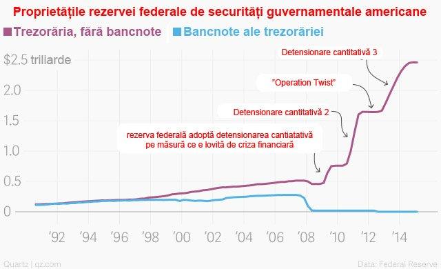 rezerva federală 3