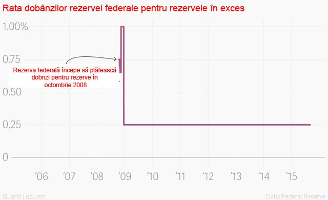rezerva federală 5
