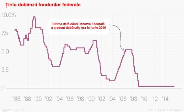 rezerva federală