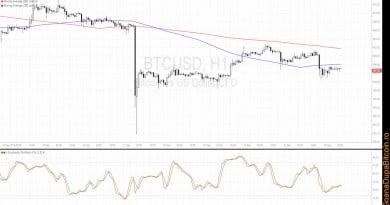 Prețul bitcoin – analiza tehnică pentru 27 septembrie 2016