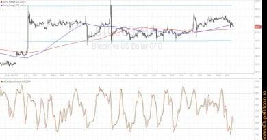 Prețul bitcoin – analiza tehnică pentru 30 septembrie 2016