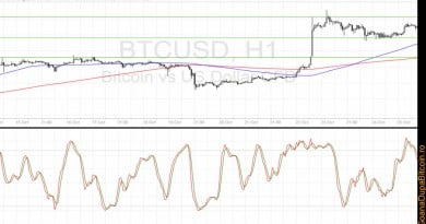 Prețul bitcoin – analiza tehnică pentru 26 octombrie 2016