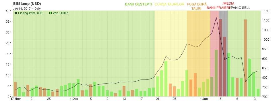 de ce a căzut moneda bitcoin