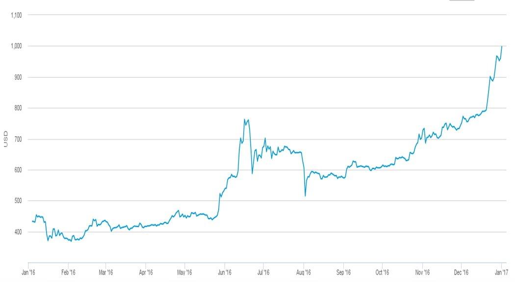 bitcoin istoric de preț în india