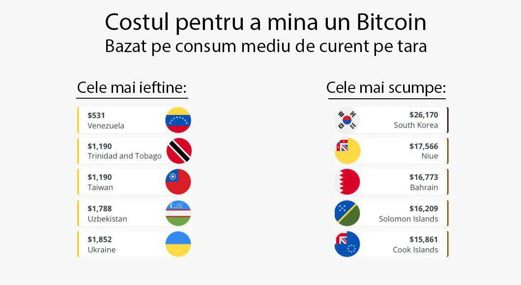 cum crește bitcoin în valoare