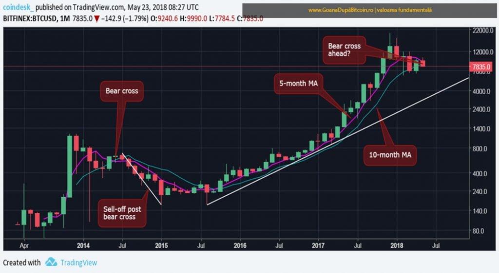 Bitcoinul dă semne de scădere