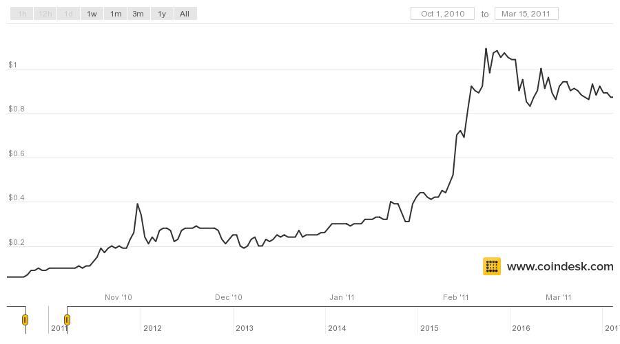 Altcoins sau Bitcoin - Cauta in blog