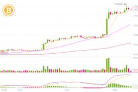 Pretul bitcoin