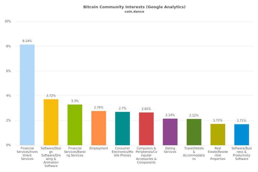 Profilul statistic al utilizatorilor de Bitcoin