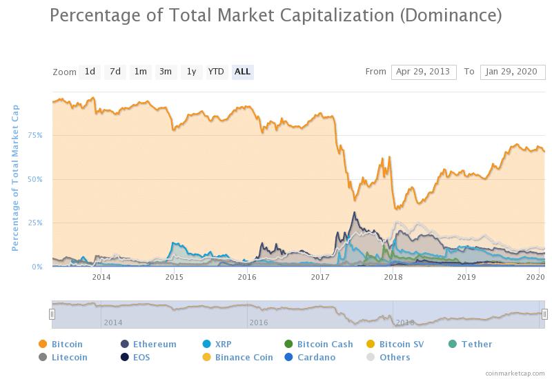 dominanta bitcoin