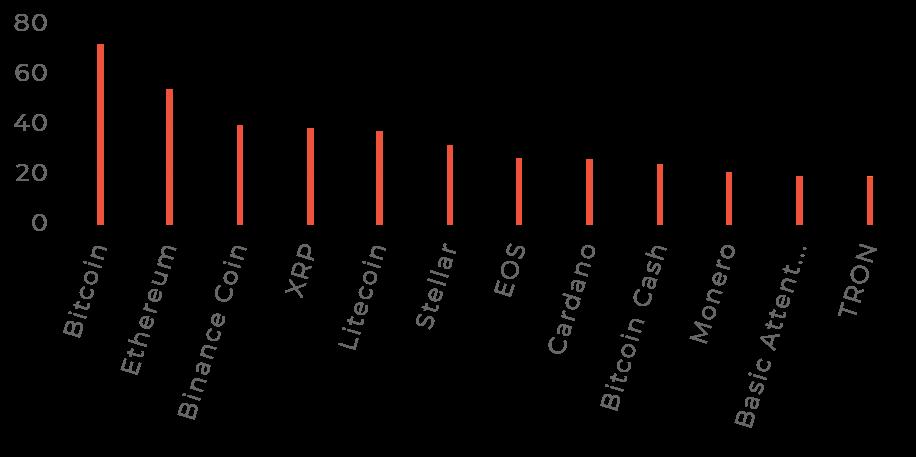 popularitatea cripto