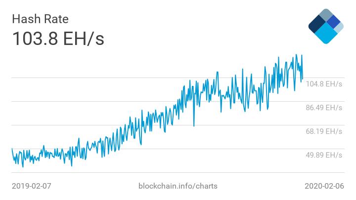 Motive de optimism pentru prețul Bitcoin