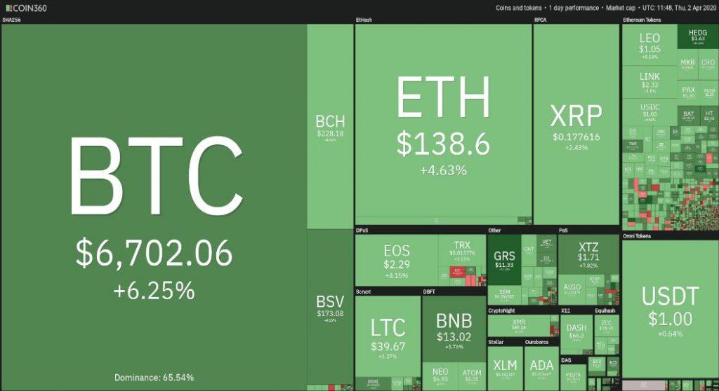 Bitcoin dă semnale că se decuplează