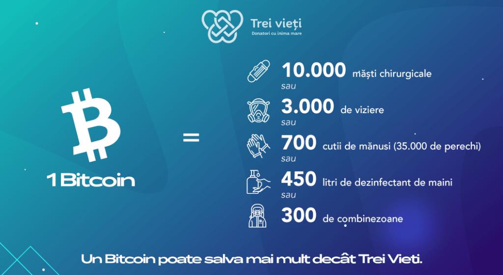 Un Bitcoin în Fondul Donatorilor