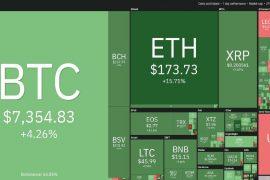 criptomoneda Bitcoin se tranzacționează