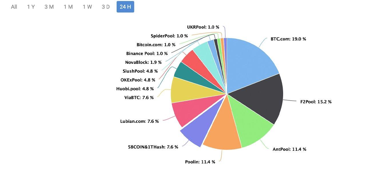 lanțul btc cc bitcoin