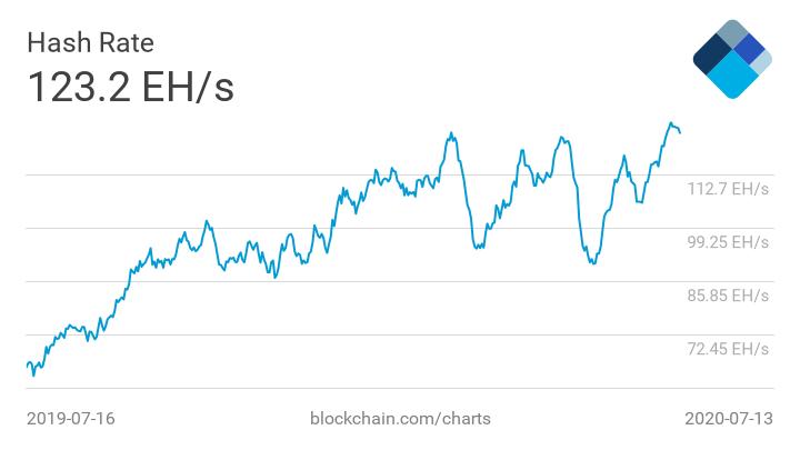 bitcoin în fiecare minut)