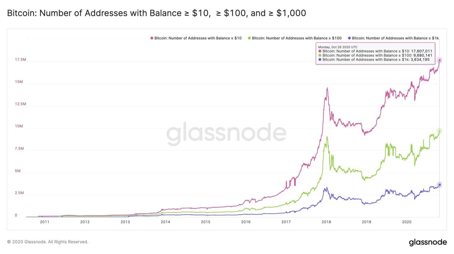 cât de mult este 3 bitcoin în valoare de)