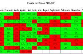Majoritatea criptomonedelor au încheiat luna mai